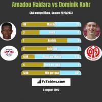 Amadou Haidara vs Dominik Kohr h2h player stats