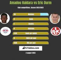 Amadou Haidara vs Eric Durm h2h player stats