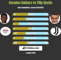 Amadou Haidara vs Filip Kostic h2h player stats