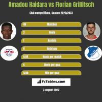 Amadou Haidara vs Florian Grillitsch h2h player stats
