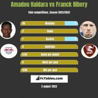 Amadou Haidara vs Franck Ribery h2h player stats