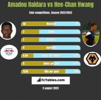 Amadou Haidara vs Hee-Chan Hwang h2h player stats