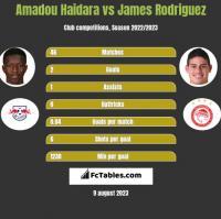 Amadou Haidara vs James Rodriguez h2h player stats