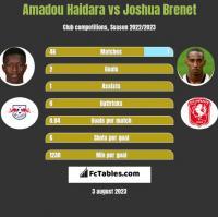 Amadou Haidara vs Joshua Brenet h2h player stats