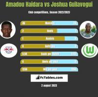 Amadou Haidara vs Joshua Guilavogui h2h player stats