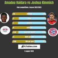 Amadou Haidara vs Joshua Kimmich h2h player stats