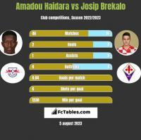 Amadou Haidara vs Josip Brekalo h2h player stats