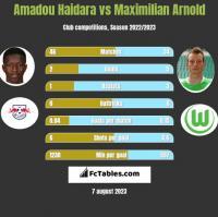Amadou Haidara vs Maximilian Arnold h2h player stats