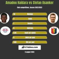 Amadou Haidara vs Stefan Ilsanker h2h player stats