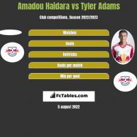 Amadou Haidara vs Tyler Adams h2h player stats