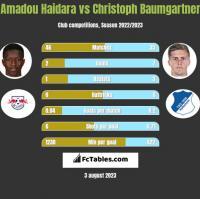 Amadou Haidara vs Christoph Baumgartner h2h player stats