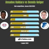 Amadou Haidara vs Dennis Geiger h2h player stats