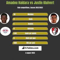Amadou Haidara vs Justin Kluivert h2h player stats