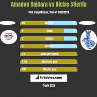 Amadou Haidara vs Niclas Stierlin h2h player stats