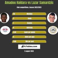 Amadou Haidara vs Lazar Samardzic h2h player stats