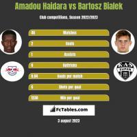 Amadou Haidara vs Bartosz Bialek h2h player stats