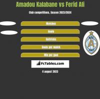 Amadou Kalabane vs Ferid Ali h2h player stats