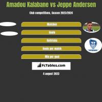 Amadou Kalabane vs Jeppe Andersen h2h player stats