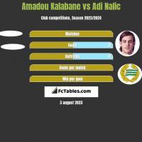Amadou Kalabane vs Adi Nalic h2h player stats