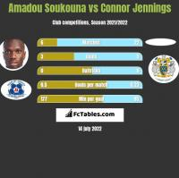 Amadou Soukouna vs Connor Jennings h2h player stats