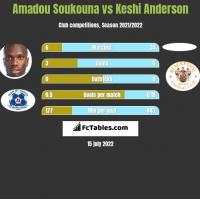 Amadou Soukouna vs Keshi Anderson h2h player stats