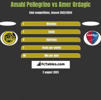 Amahl Pellegrino vs Amer Ordagic h2h player stats