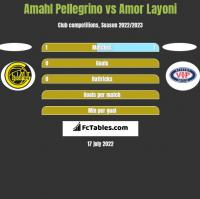 Amahl Pellegrino vs Amor Layoni h2h player stats