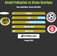 Amahl Pellegrino vs Bruno Henrique h2h player stats