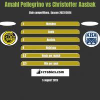 Amahl Pellegrino vs Christoffer Aasbak h2h player stats