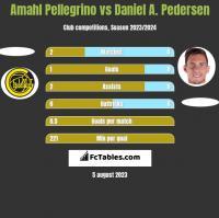 Amahl Pellegrino vs Daniel A. Pedersen h2h player stats