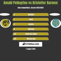 Amahl Pellegrino vs Kristoffer Barmen h2h player stats