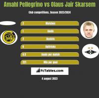 Amahl Pellegrino vs Olaus Jair Skarsem h2h player stats