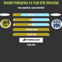 Amahl Pellegrino vs Paal Erik Ulvestad h2h player stats