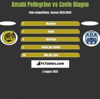 Amahl Pellegrino vs Cavin Diagne h2h player stats