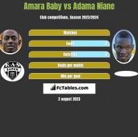 Amara Baby vs Adama Niane h2h player stats