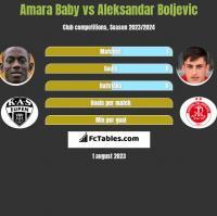 Amara Baby vs Aleksandar Boljevic h2h player stats