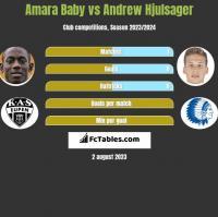 Amara Baby vs Andrew Hjulsager h2h player stats