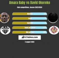 Amara Baby vs David Okereke h2h player stats