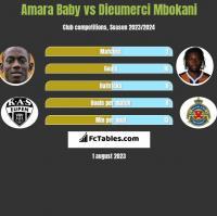 Amara Baby vs Dieumerci Mbokani h2h player stats