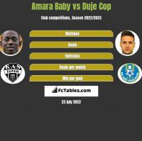 Amara Baby vs Duje Cop h2h player stats