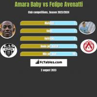 Amara Baby vs Felipe Avenatti h2h player stats