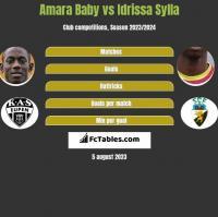 Amara Baby vs Idrissa Sylla h2h player stats