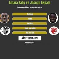Amara Baby vs Joseph Akpala h2h player stats