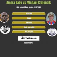 Amara Baby vs Michael Krmencik h2h player stats