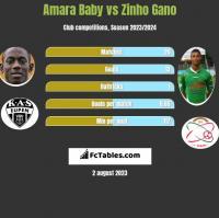 Amara Baby vs Zinho Gano h2h player stats