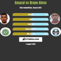 Amaral vs Bruno Alves h2h player stats