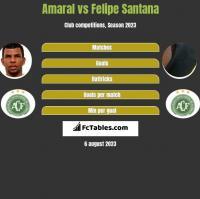 Amaral vs Felipe Santana h2h player stats