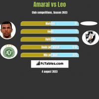 Amaral vs Leo h2h player stats