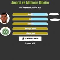 Amaral vs Matheus Ribeiro h2h player stats