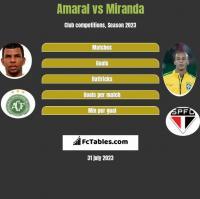 Amaral vs Miranda h2h player stats